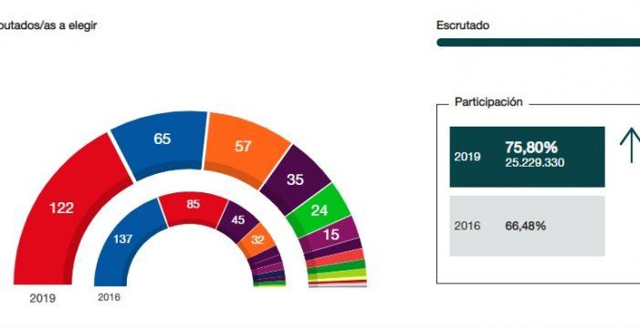 El PSOE gana las elecciones y cae el PP, pero se necesitarán pactos para gobernar
