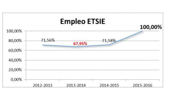 Los egresados de Edificación de la US rozan el pleno empleo