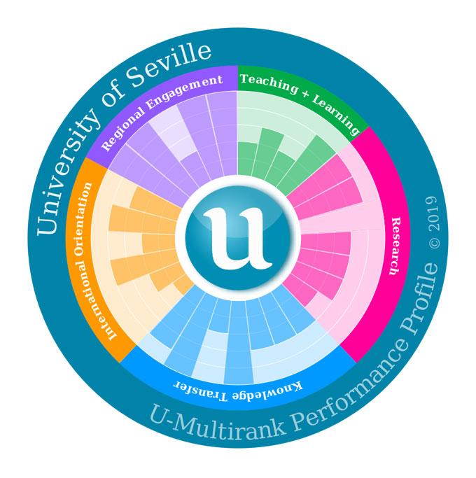 La Universidad de Sevilla destaca en 23 de los 36 indicadores del U-Multirank