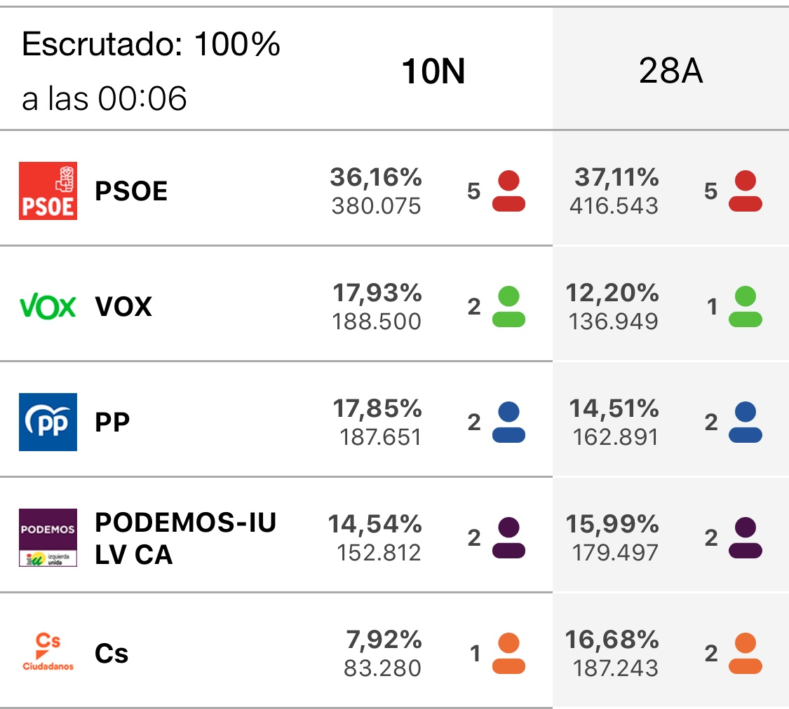 El PSOE obtiene 5 diputados, Vox, PP y UP 2, y Cs 1 en la provincia de Sevilla